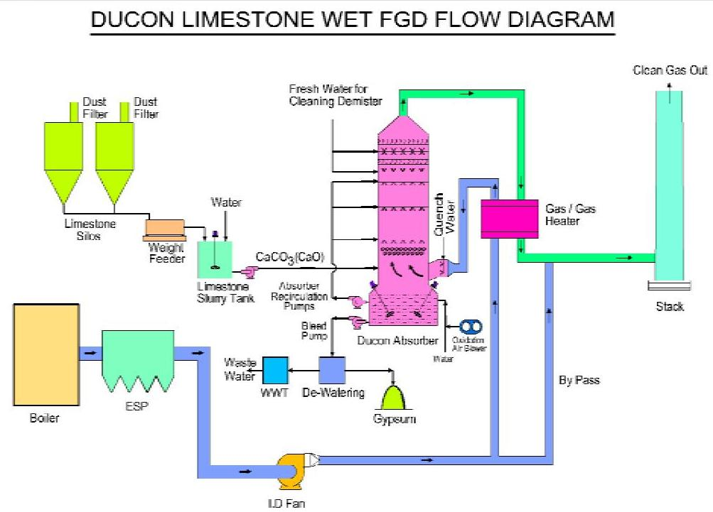Diagram of wet scrubbing process basic guide wiring diagram wet fgd systems rh eandj intl com business process diagram diagram process map ccuart