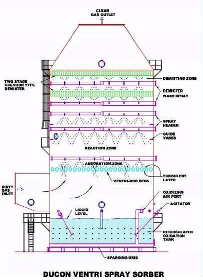 Wet Fgd Systems